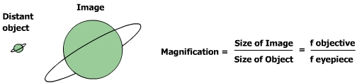 Maginification equation