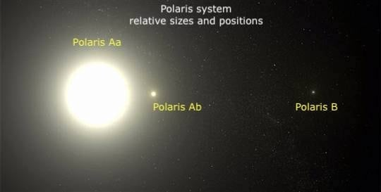 Polaris_system-relative-sizes-and-position