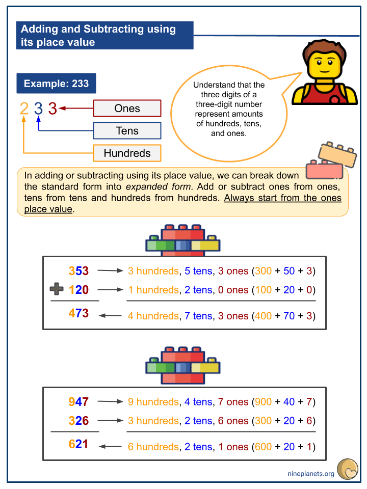 Adding and Subtracting Numbers within 1000 Using its Place Values (2)