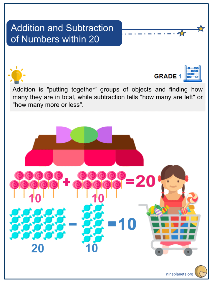 Addition and Subtraction of Numbers within 20 (1)