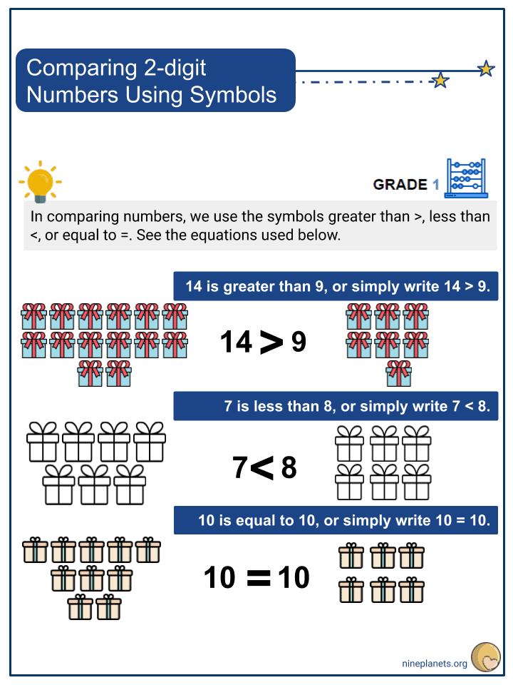 Comparing 2-digit Numbers Using Symbols (1)