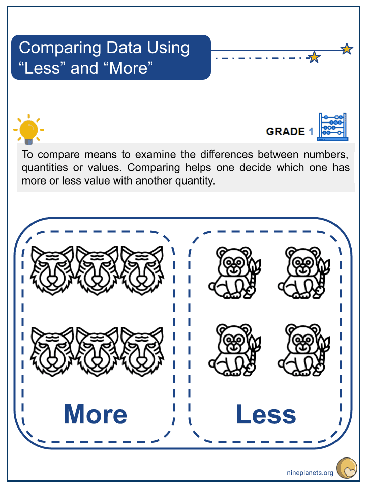 """Comparing Data Using """"Less"""" and """"More"""" Worksheets (1)"""