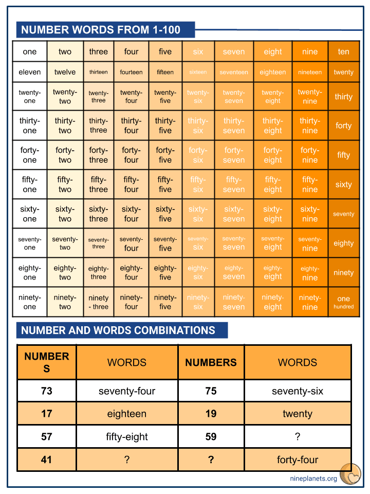 Counting Numbers 1-100 (by ones) (2)