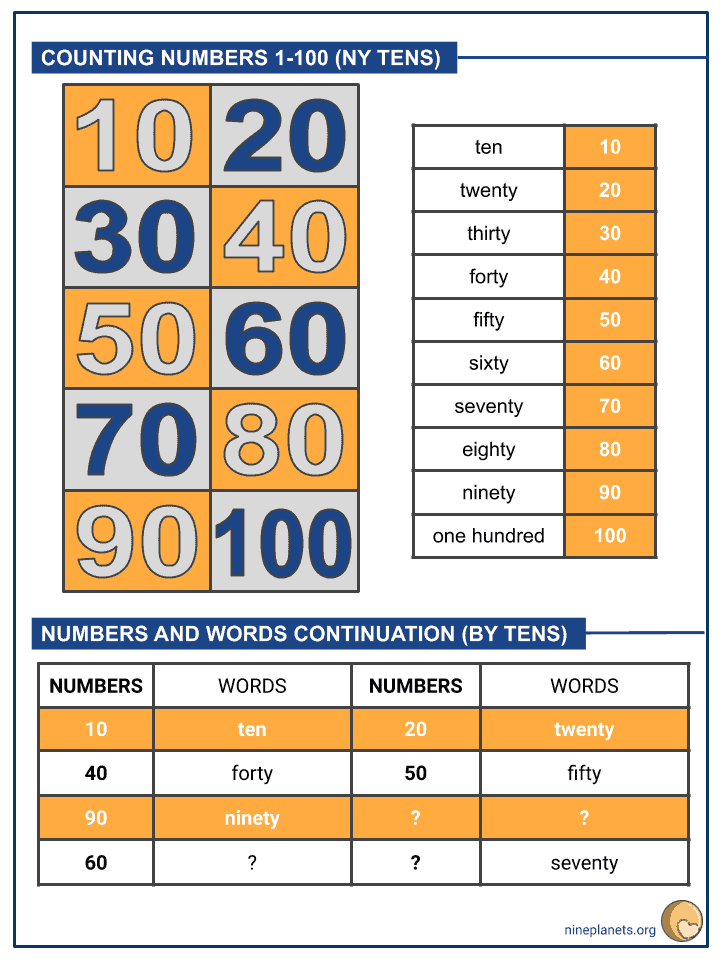 Counting Numbers 1-100 (by tens) (2)