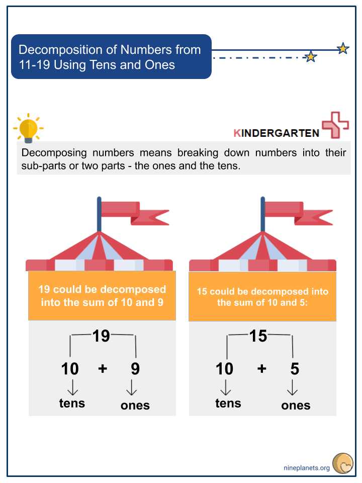 Decomposition of Numbers from 11-19 Using Tens and Ones (1)