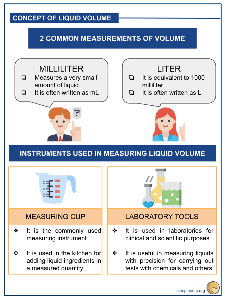Measuring and Estimating Liquid Volumes and Masses (2)