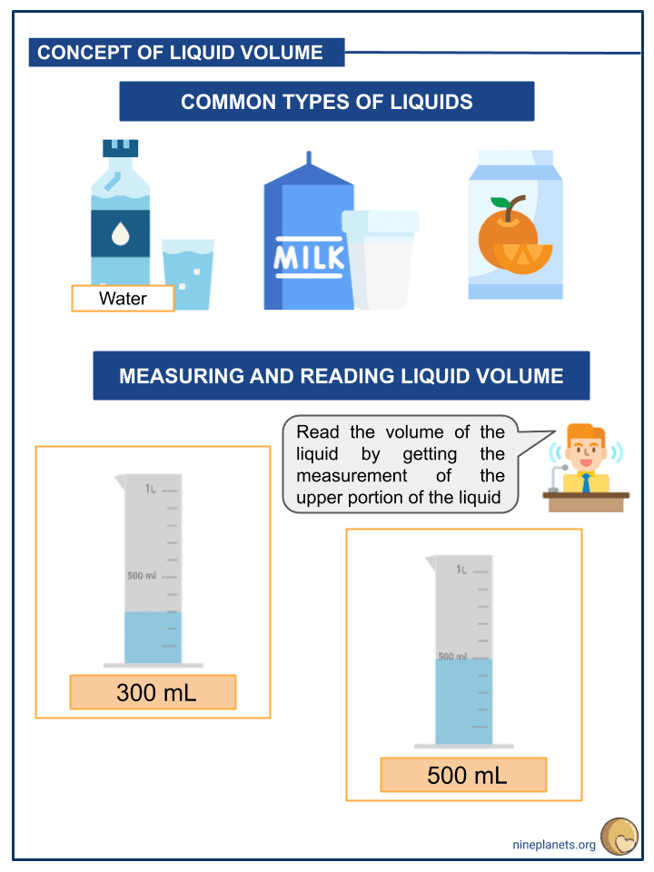 Measuring and Estimating Liquid Volumes and Masses (4)