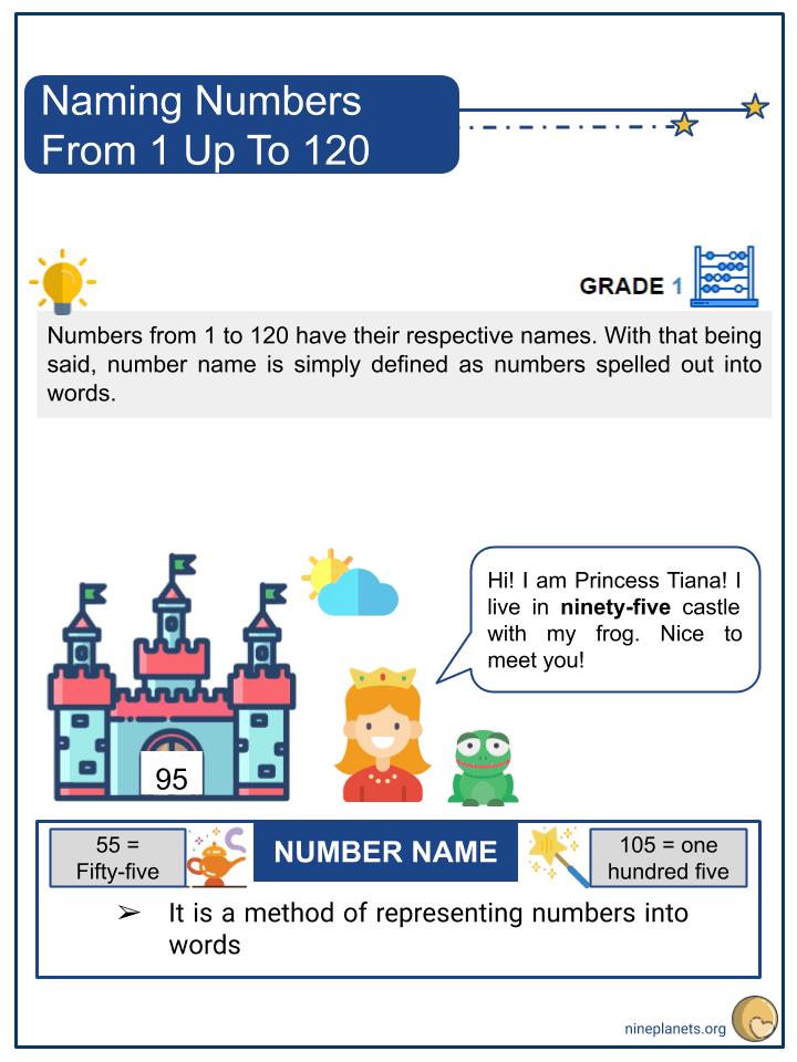 Naming Numbers From 1 Up To 120 (1)