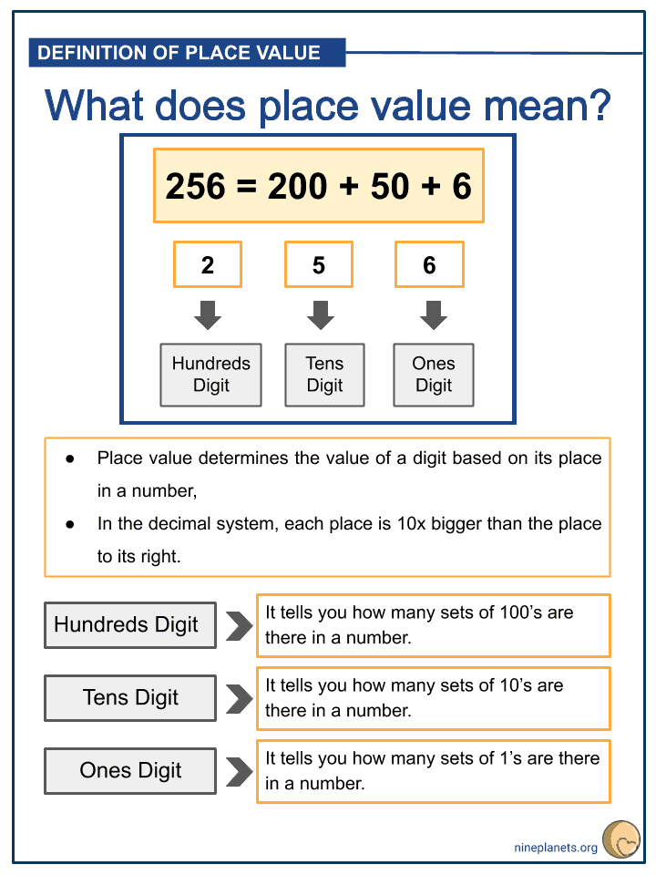 Place Value of a 3-digit Number (2)