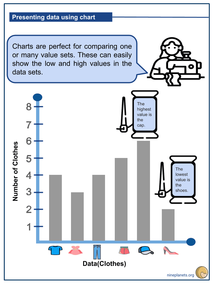 Representing Data using Table and Charts (3)