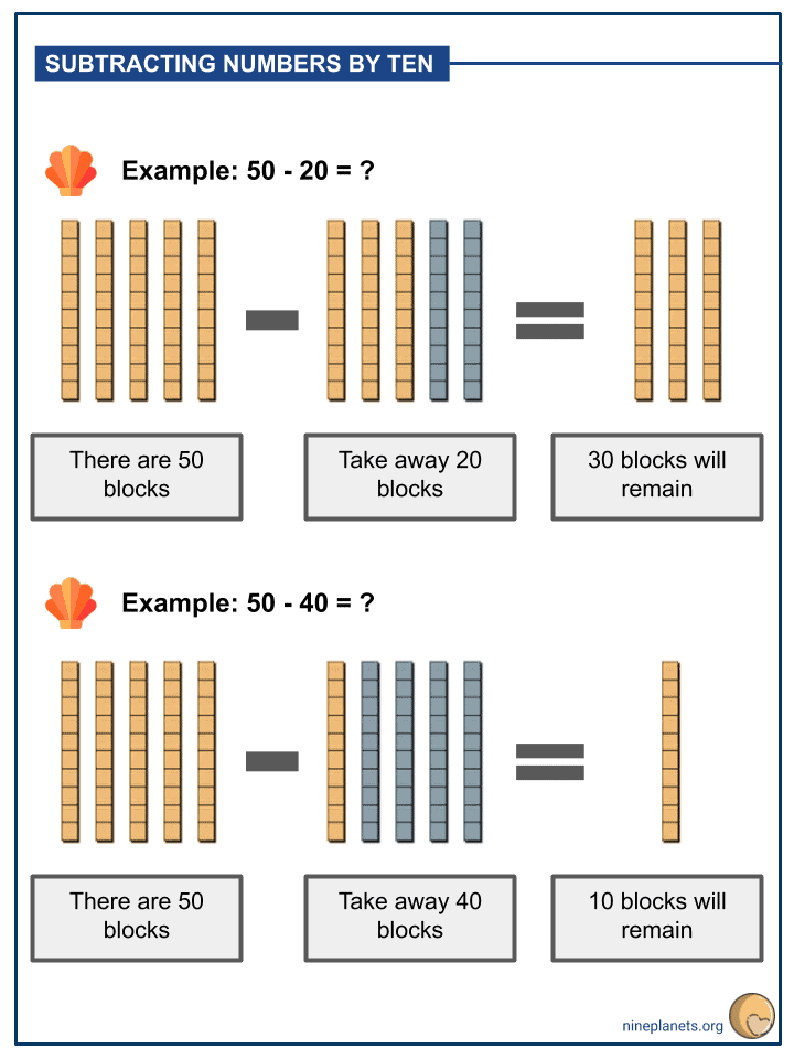 Subtraction of Numbers within 100 (2)