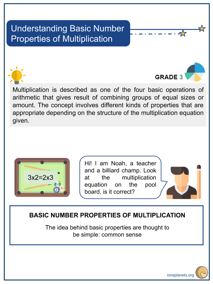 Understanding Basic Number Properties of Multiplication (1)
