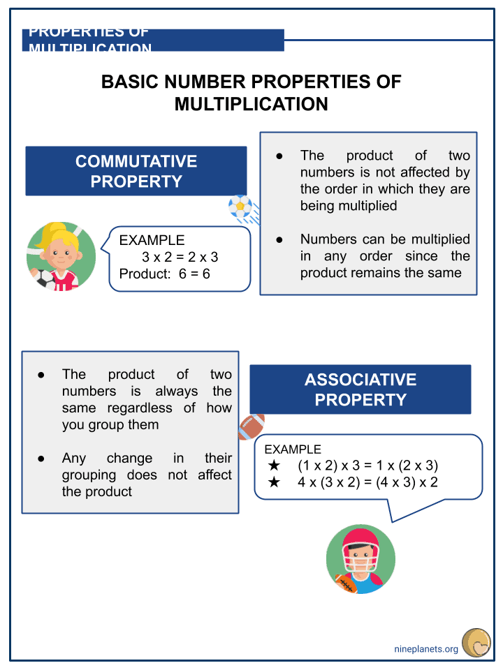 Understanding Basic Number Properties of Multiplication (2)