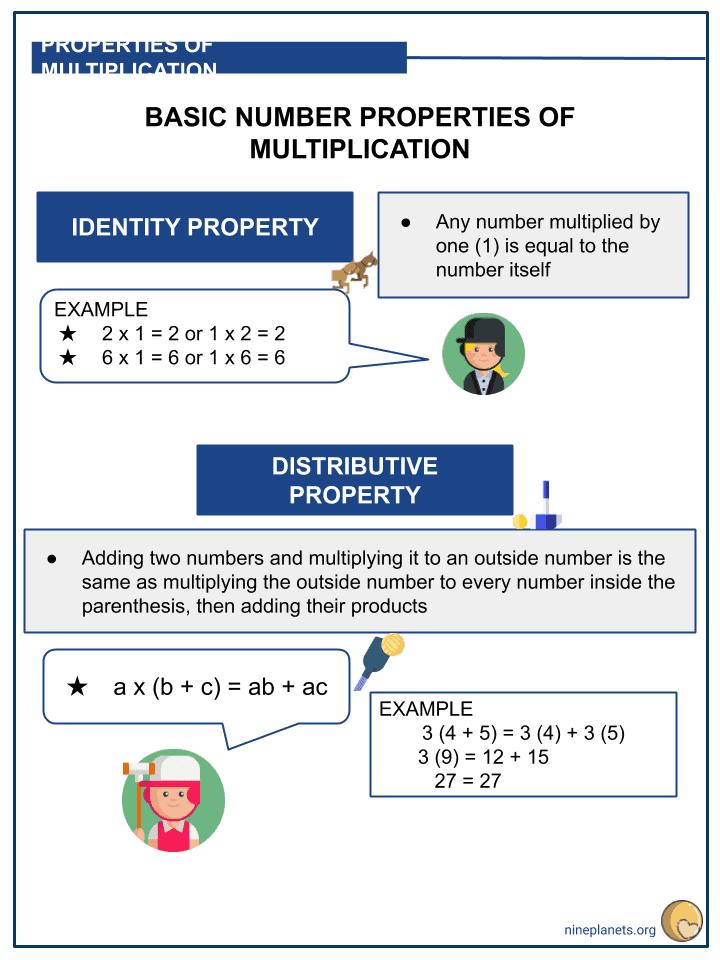 Understanding Basic Number Properties of Multiplication (3)