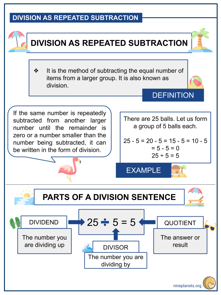 Understanding Division as Repeated Subtraction (2)