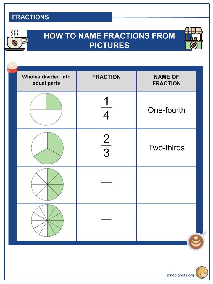 Understanding Fractions (3)
