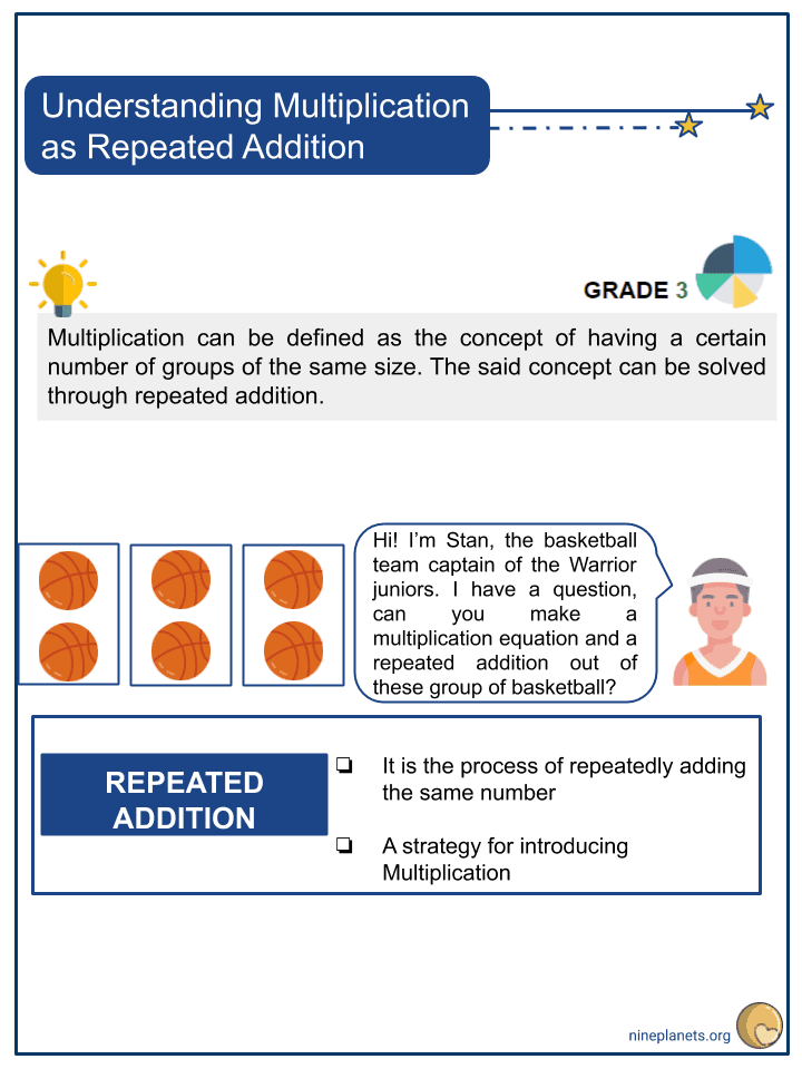Understanding Multiplication as Repeated Addition (1)