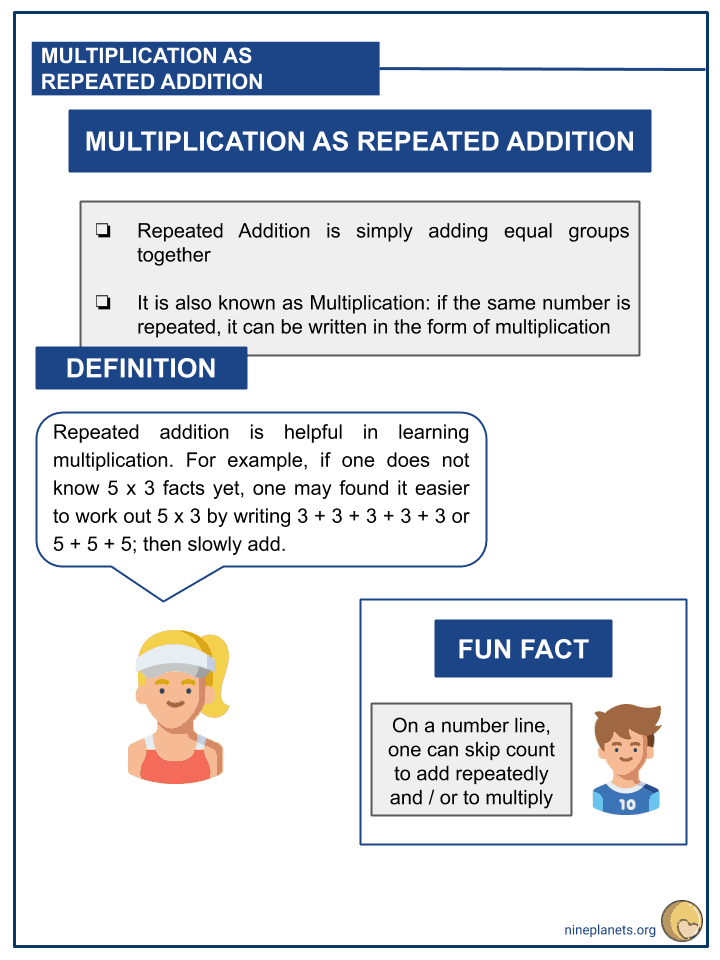 Understanding Multiplication as Repeated Addition (2)