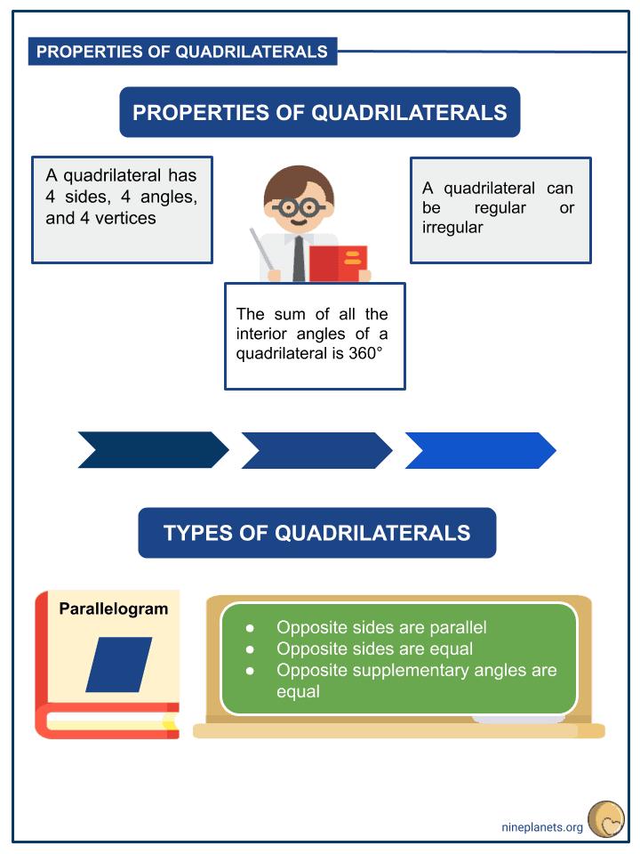 Understanding Properties of Quadrilaterals (2)