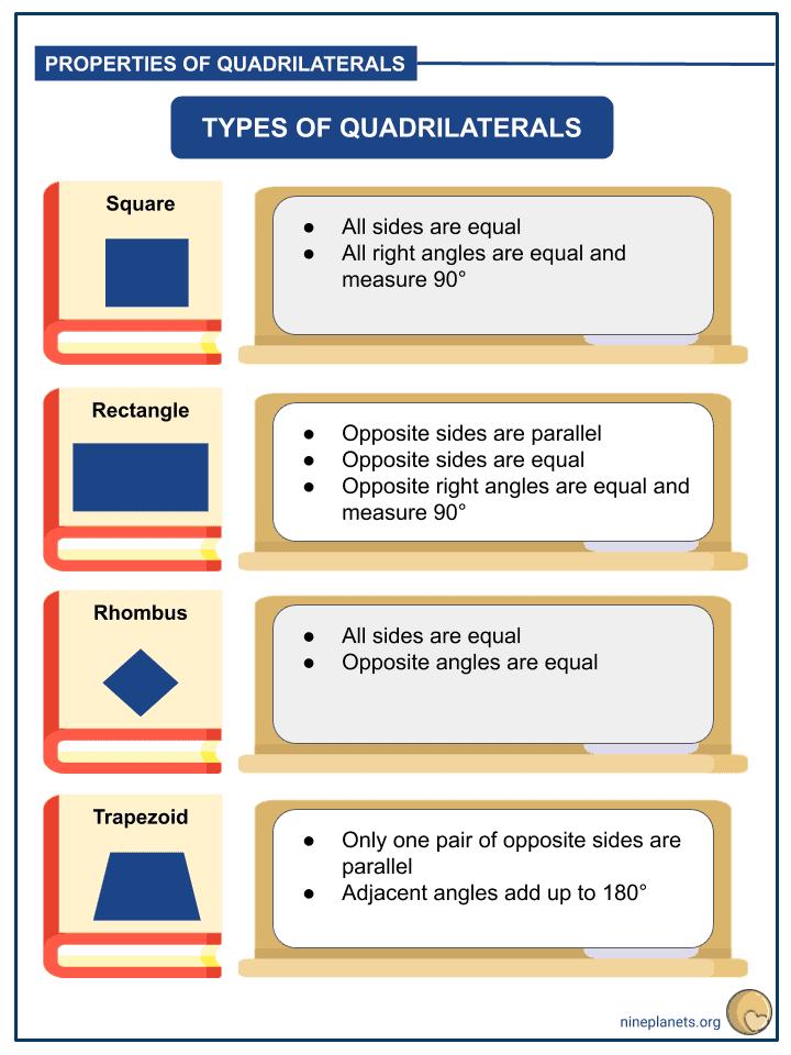Understanding Properties of Quadrilaterals (3)