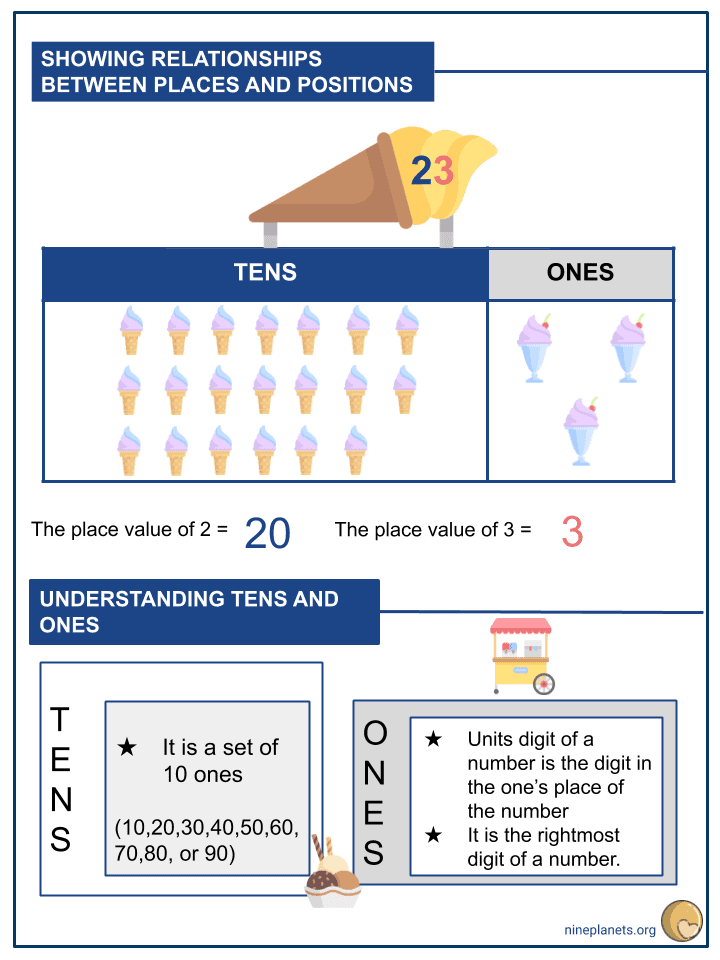 Understanding Tens and Ones Worksheets (2)