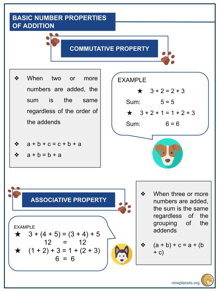 Understanding the Basic Number Properties of Addition (2)
