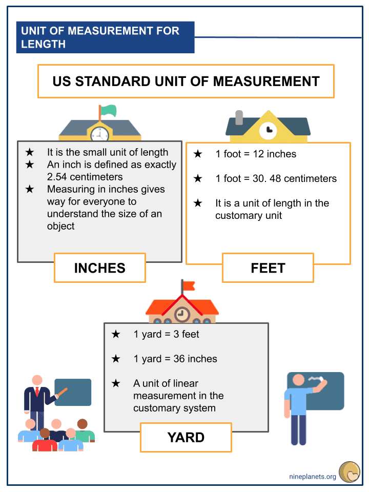 Understanding the English System Unit of Measurement for Length (3)