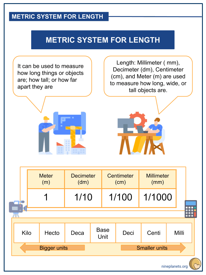 Understanding the Metric System Unit of Measurement for Length (2)