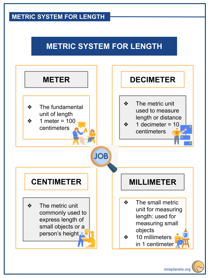 Understanding the Metric System Unit of Measurement for Length (3)