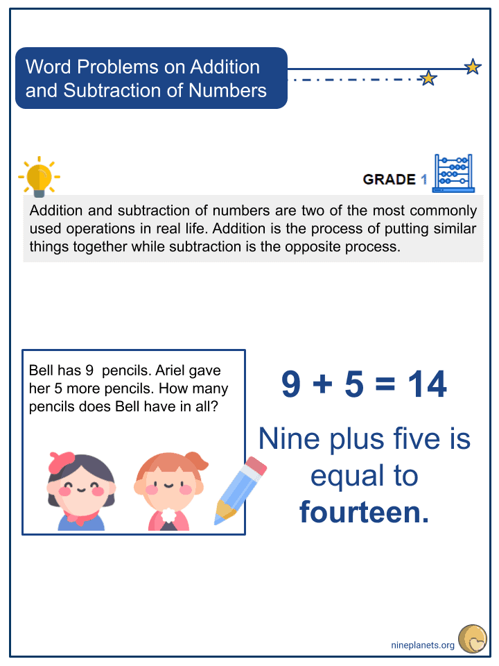 Word Problems on Addition and Subtraction of Numbers (1)