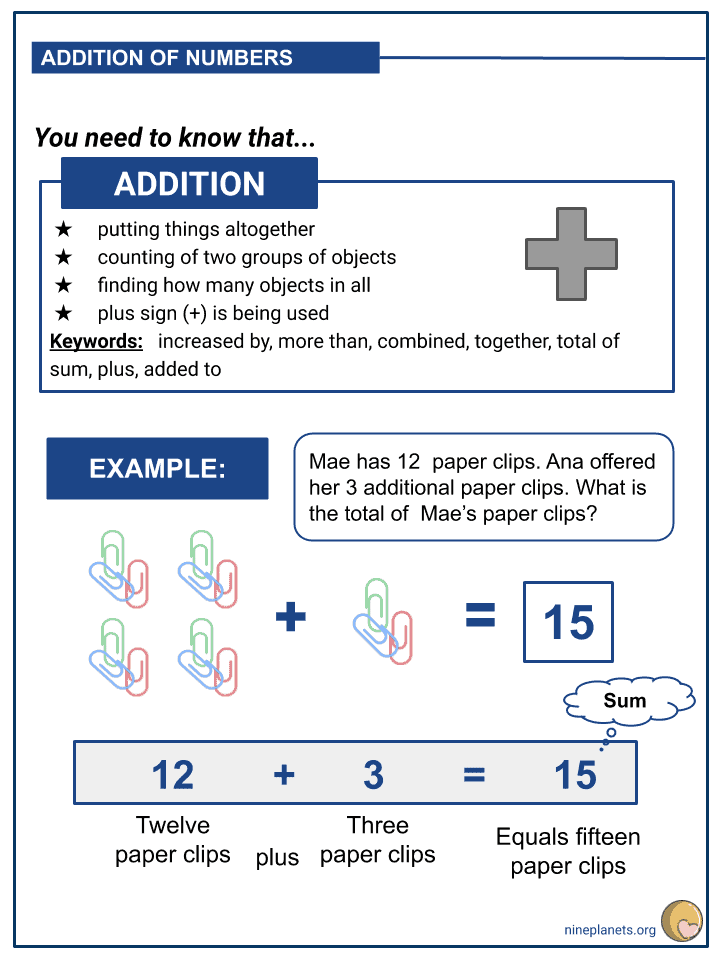 Word Problems on Addition and Subtraction of Numbers (2)