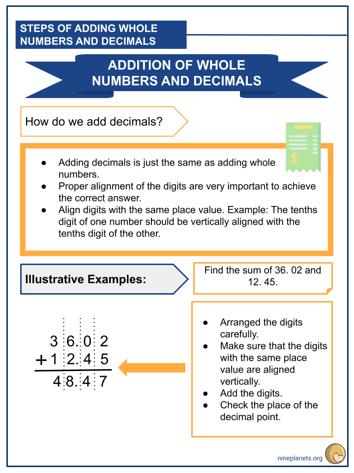 Adding Whole Numbers and Decimals (Tenths to Thousandths) (2)