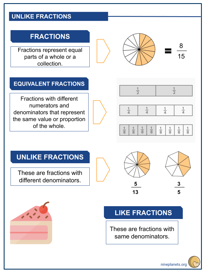 Adding and Subtracting Unlike Fractions (2)