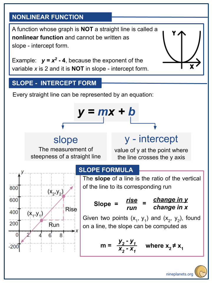 Interpreting linear functions in a form of y=mx+b and its graph (3)