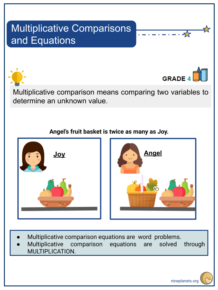 Multiplicative Comparisons and Equations (1)