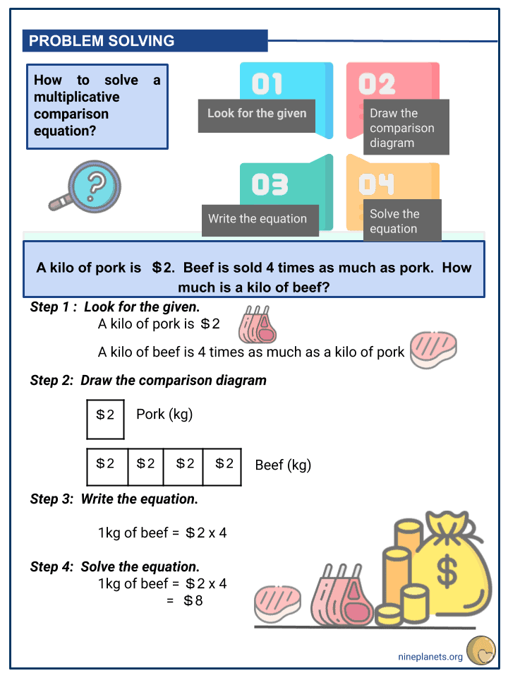 Multiplicative Comparisons and Equations (3)