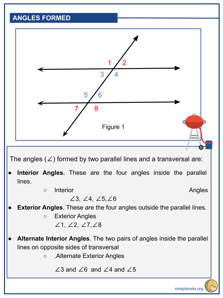 Parallel lines Cut by a Transversal (3)