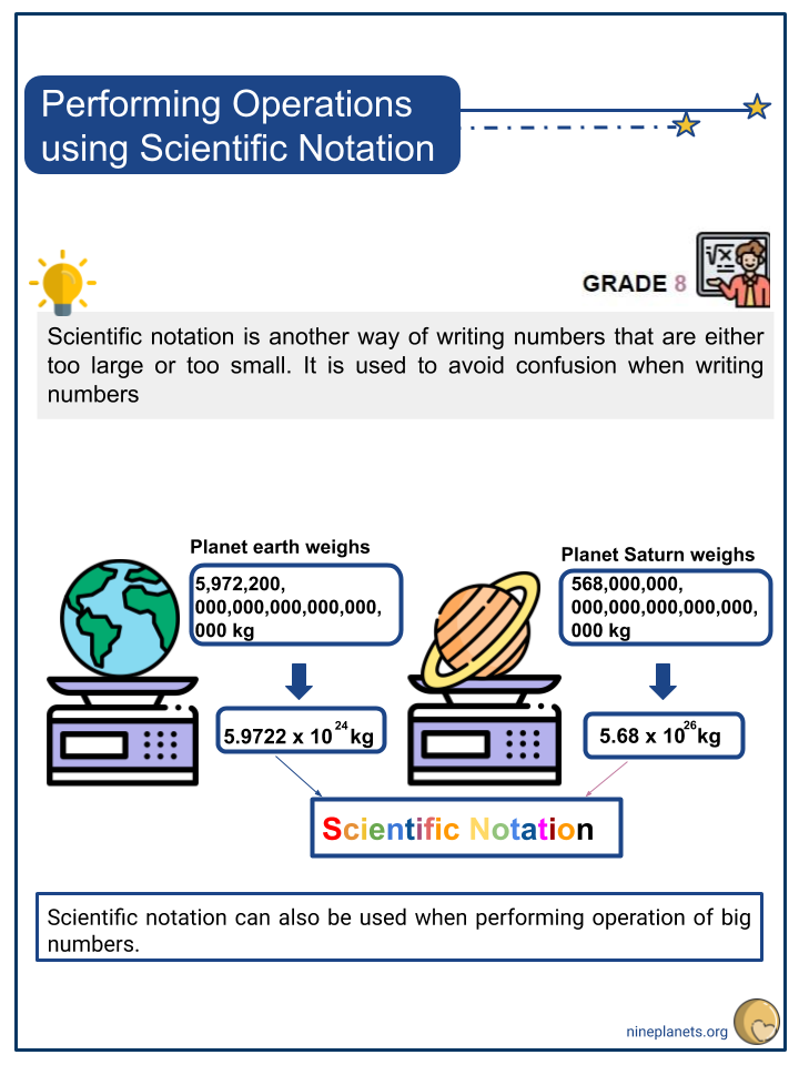 Performing Operations using Scientific Notation (1)