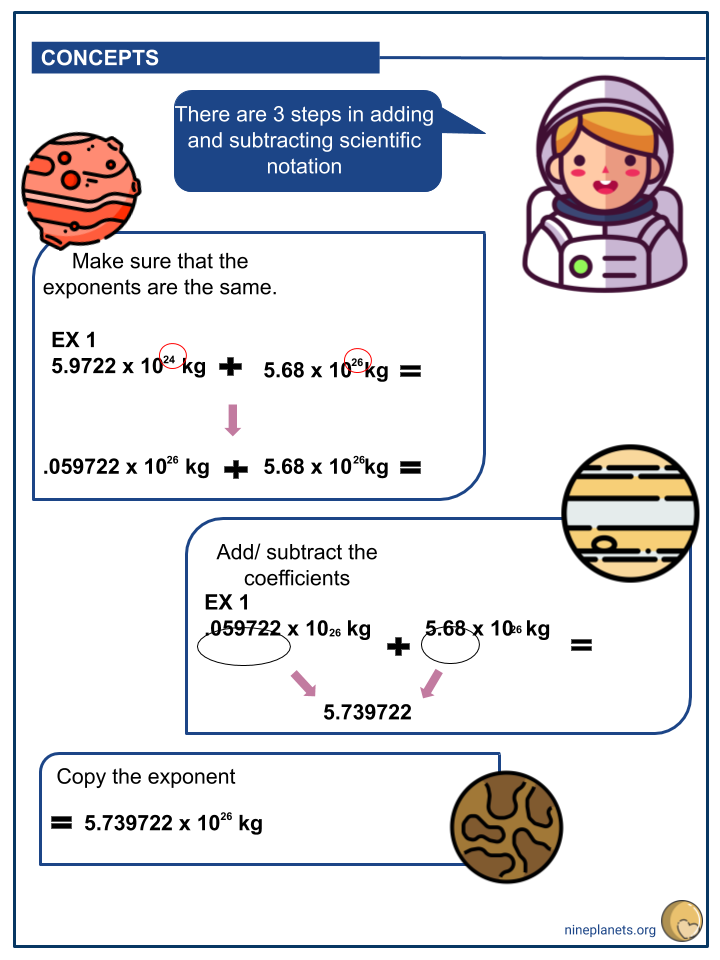 Performing Operations using Scientific Notation (3)
