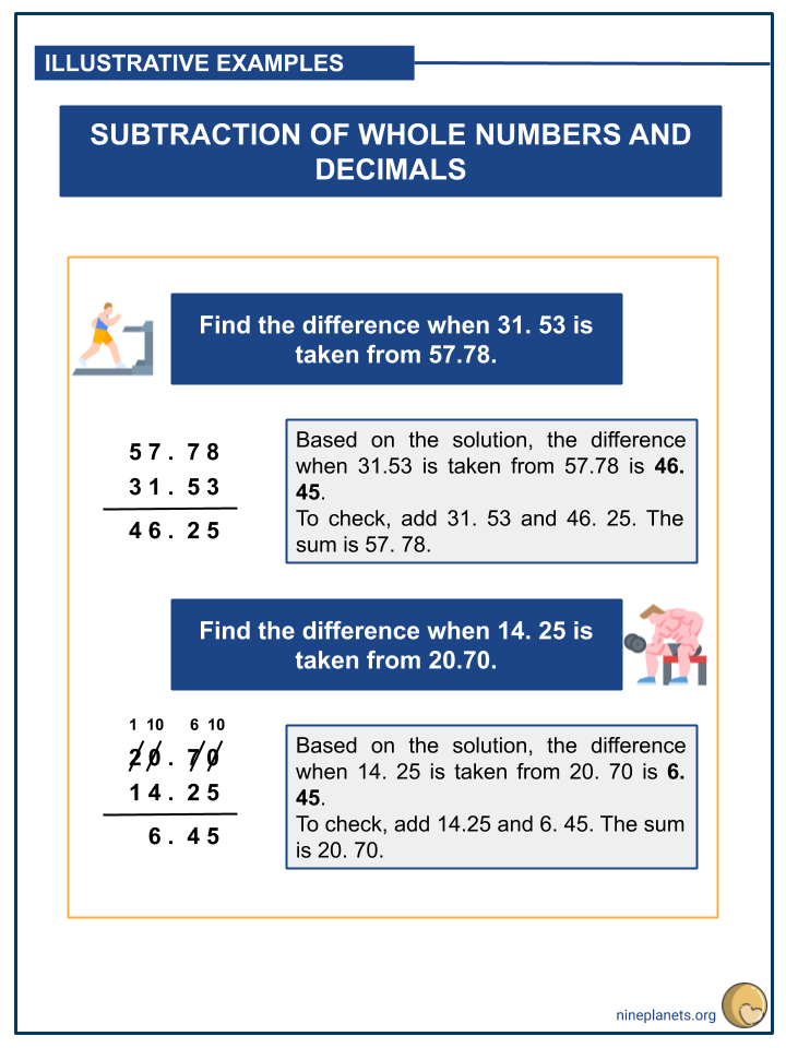 Subtracting Whole Numbers and Decimals (Tenths to Thousandths) (3)