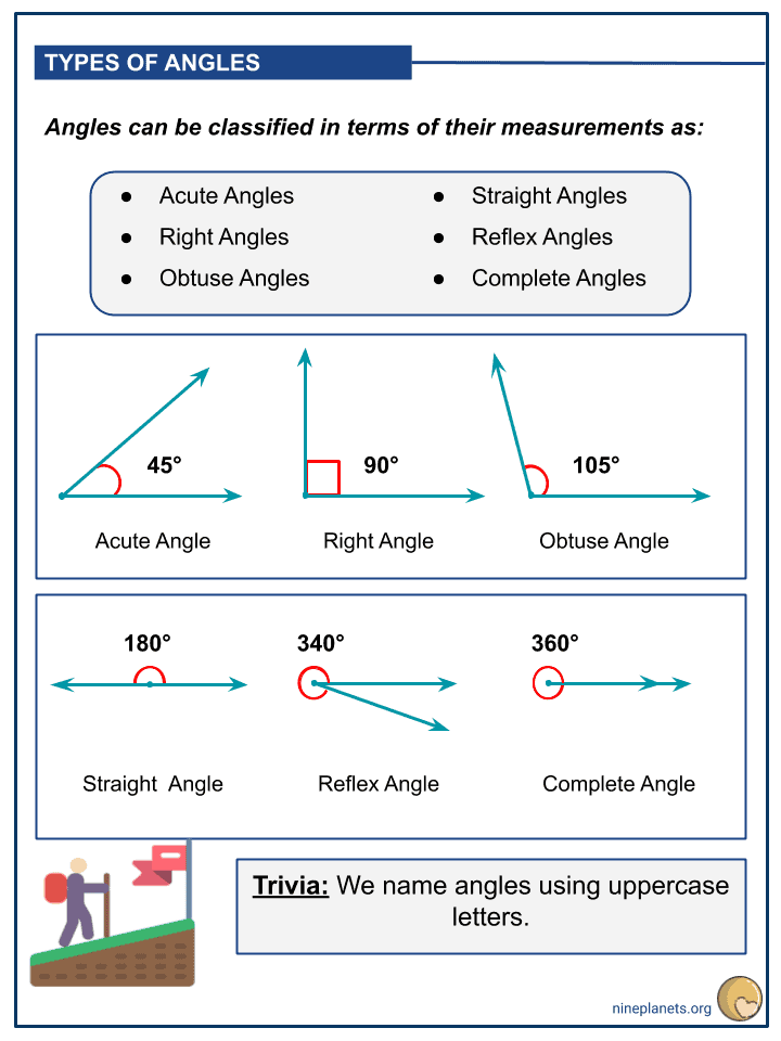 Understanding Angles and Its Measures (3)