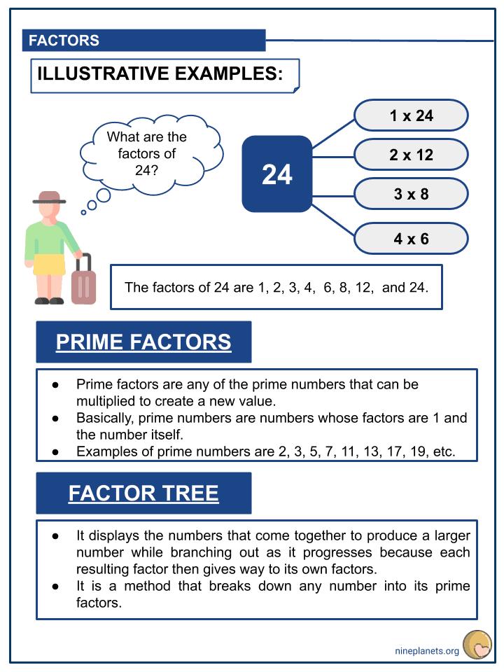 Understanding Factors and Multiples (3)