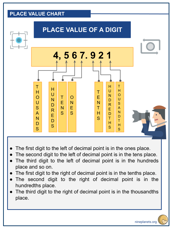 Understanding Place Value Up to Thousandths (2)